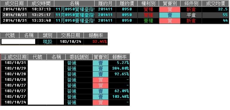 103-10-31 盤後速報 + 周績效記錄,補完缺口進入套牢壓力區,後勢該如何看待呢?_02