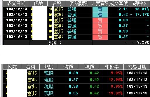 103-10-13 盤後速報 ,持續震盪,今日調整持股,高賣低接,降低損失及成本
