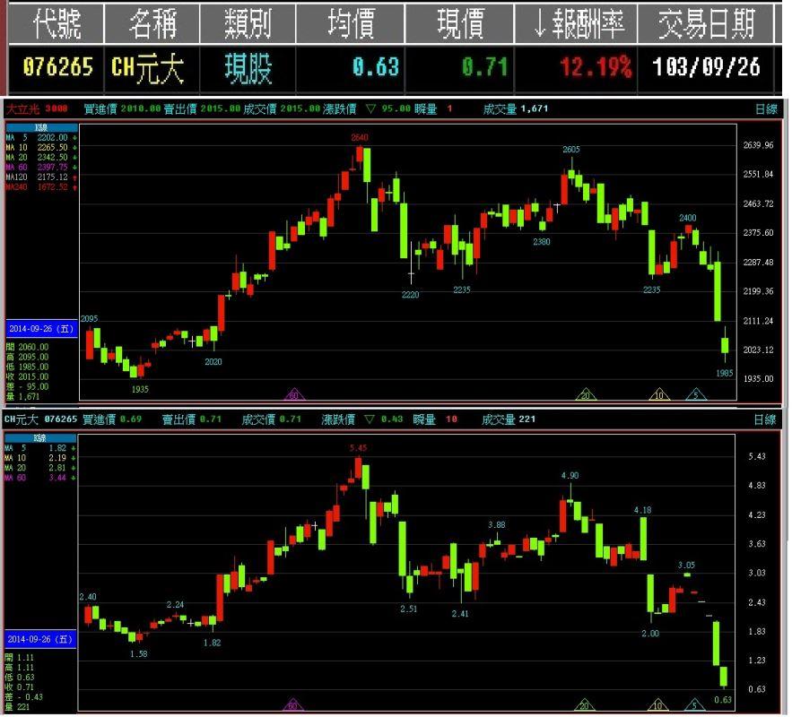 103-09-26(盤後)近日操作周末分析,分析研究,勇敢操作,輕鬆買進賣出_02