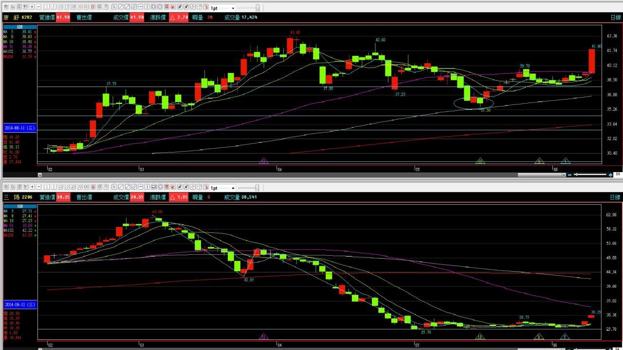 6-11 個股追蹤報 耐心佈局總有收穫,雖然說沒有漲翻天,但相對安全總不會大跌