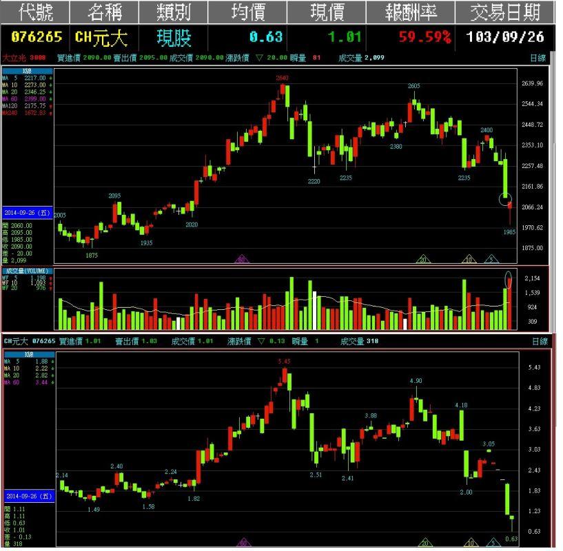 103-09-26(盤後)近日操作周末分析,分析研究,勇敢操作,輕鬆買進賣出