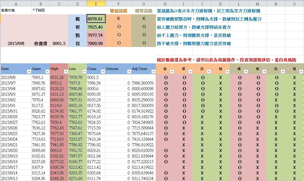 9-9 盤前  統計數據參考