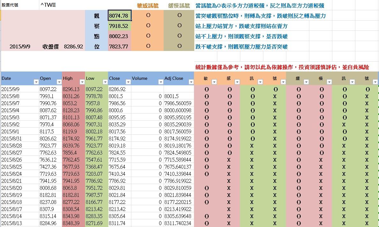 9-10 盤前統計數據分享