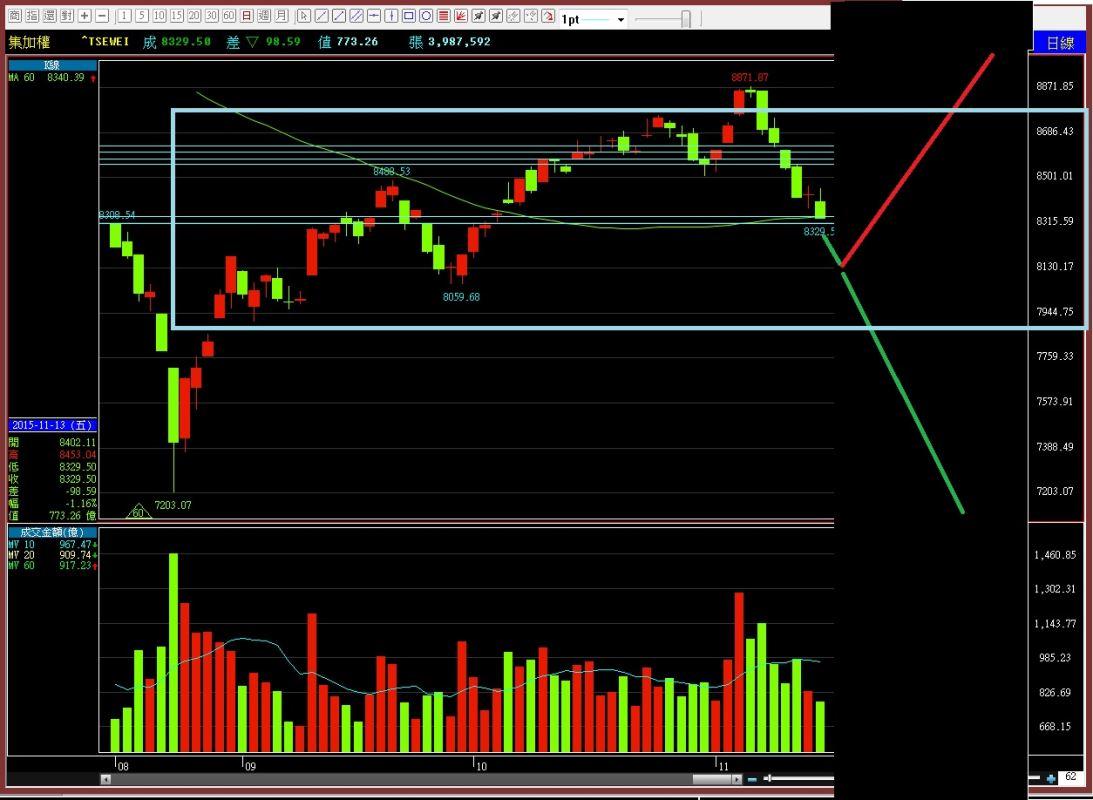 【104-11-16】盤前,短線關鍵價位,及中長線盤勢規劃