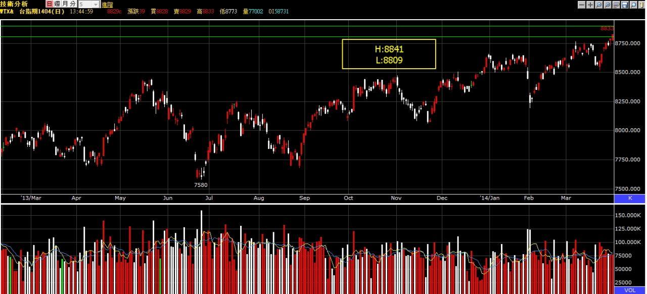 2014-0401台指&加權盤後分析-0402撐壓