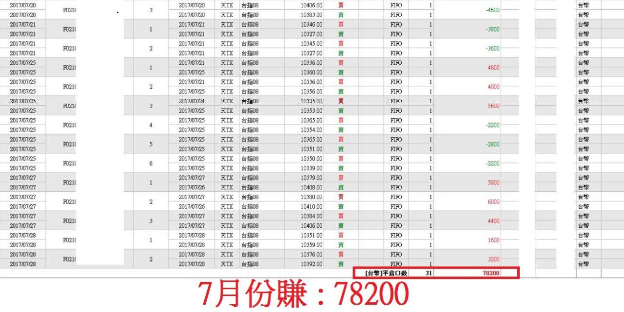 學員現身分享:靠【壓關撐】用20萬 月賺7萬8!!!_02