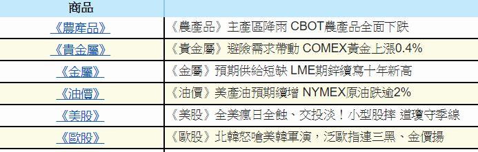 0822金新聞-北韓風波再起,避險需求增加。_02