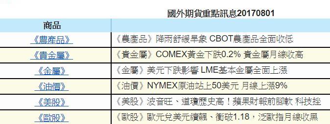 0801金新聞-台股月線連8紅、油價突破50。