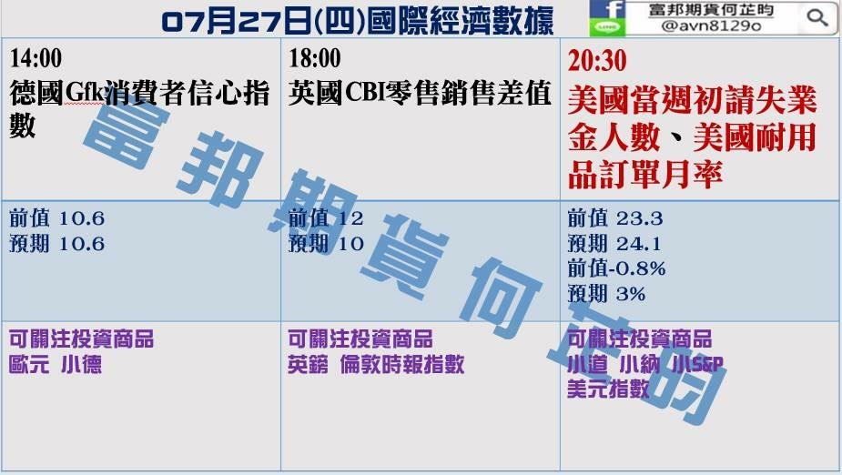 0727金新聞-FOMC利率不變,今日除息8.57點。