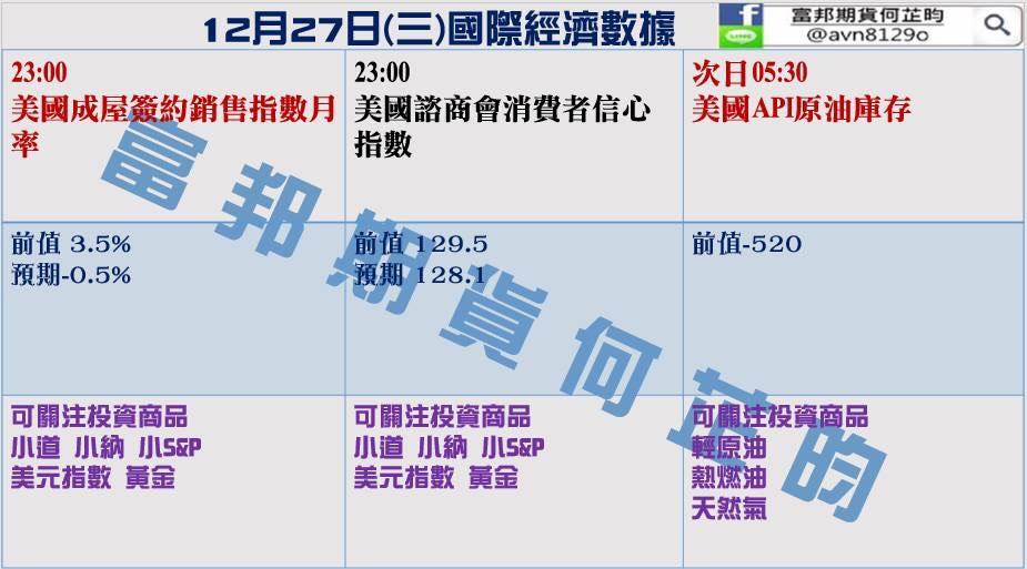 金新聞1227-選擇權週結算、油價上漲至60。