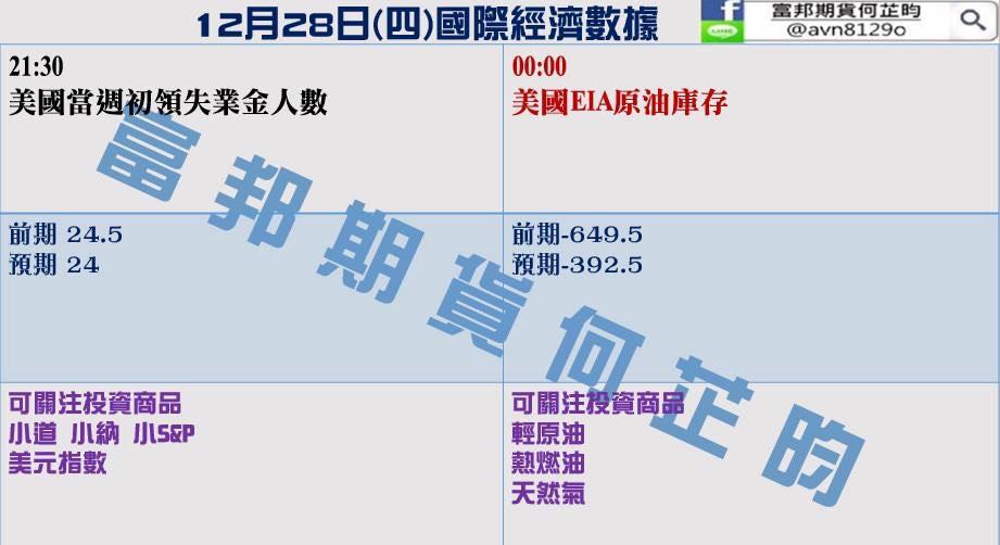 金新聞1228-金價五連陽,EIA或助油價闖關。