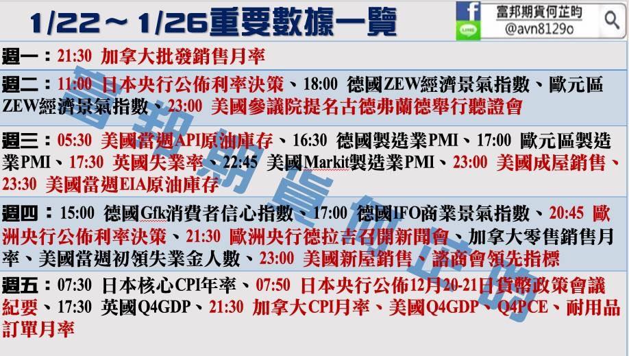 金新聞0122-本周日本、歐銀利率決議。