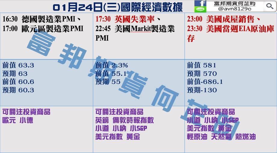 金新聞0124-週選擇權結算、美指險守90大關。
