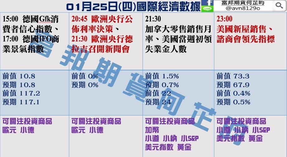 金新聞0125-歐銀或樂觀維穩,美指失守90關口。