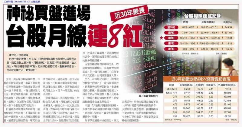0801金新聞-台股月線連8紅、油價突破50。_03