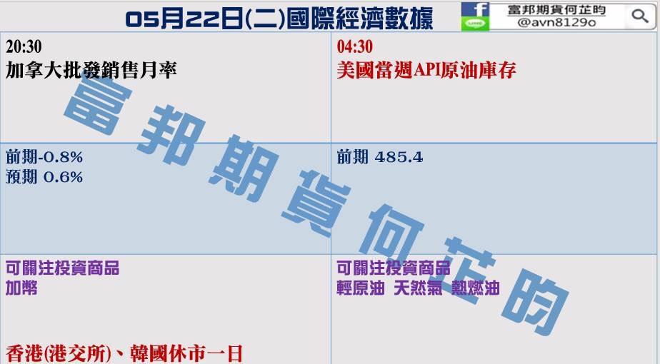 金新聞0522-貿易戰休兵,美股勁升。