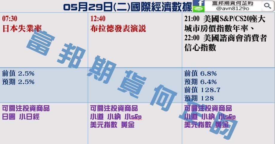 金新聞0529