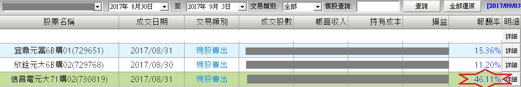 好股票早知道~信昌電再次獲利46%_03