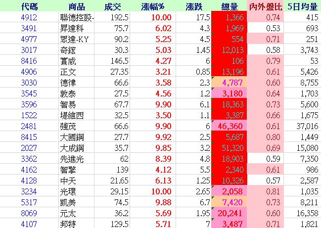 6/3週末盤勢分析~&盤後選股_02