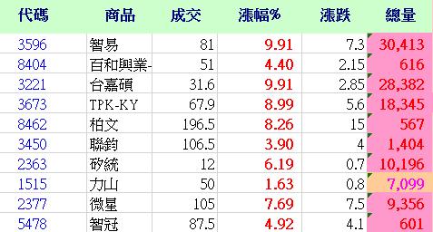7/18盤勢分析&標的篩選_03