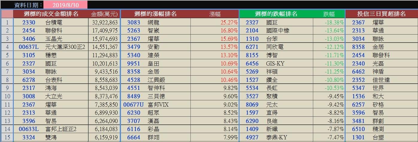香港示威加劇,國際股多方表態!?9/1奔跑吧權證!週盤勢分析~_02