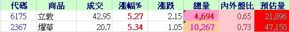 4/12早盤強勢標的~盤勢短評_03