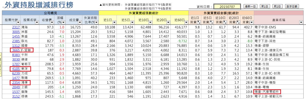 太極選股(2015-7-11)_07