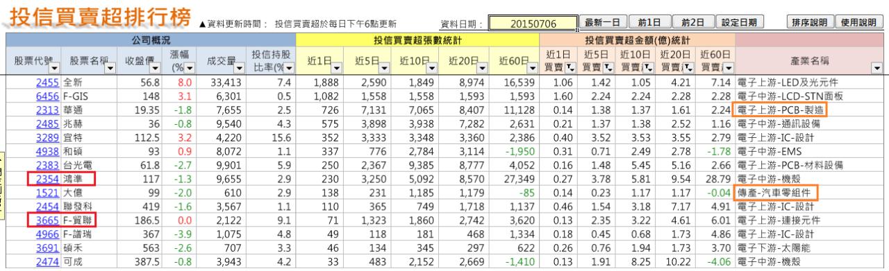 太極選股(2015-7-11)_02