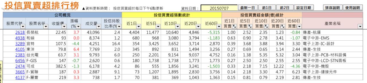 太極選股(2015-7-11)_03