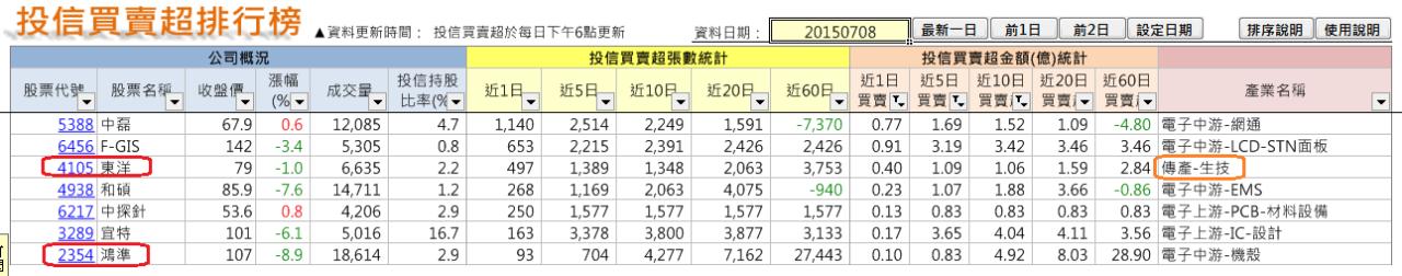 太極選股(2015-7-11)_04