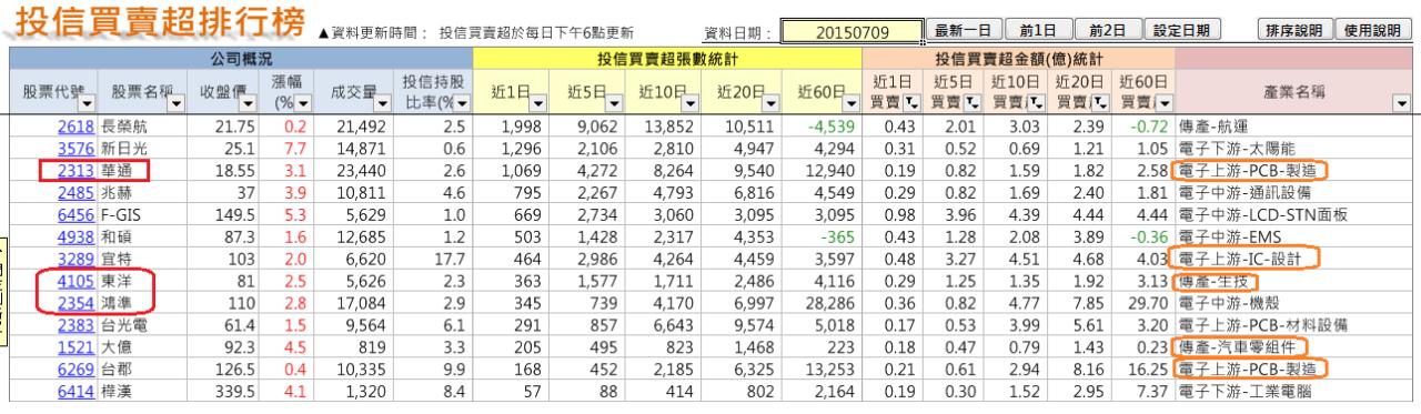 太極選股(2015-7-11)_05