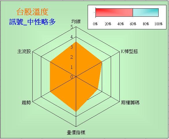 台股溫度計(2014-9-10)