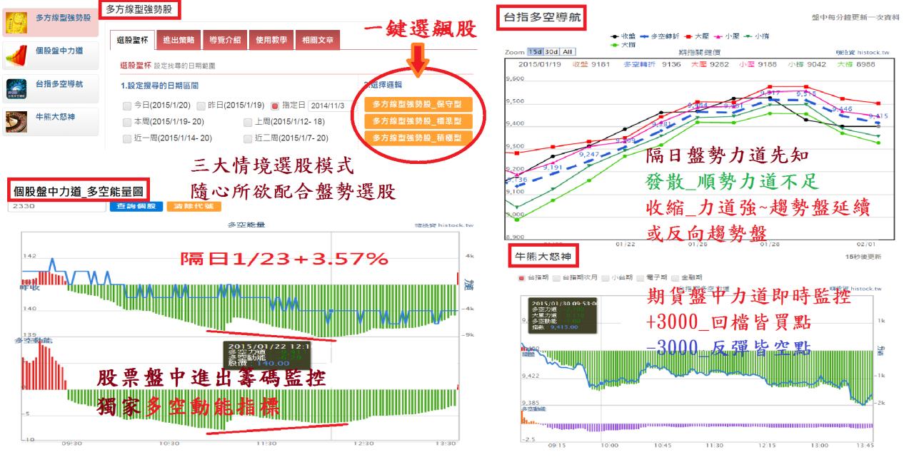 年終獎金DIY_強勢選股+93%_03