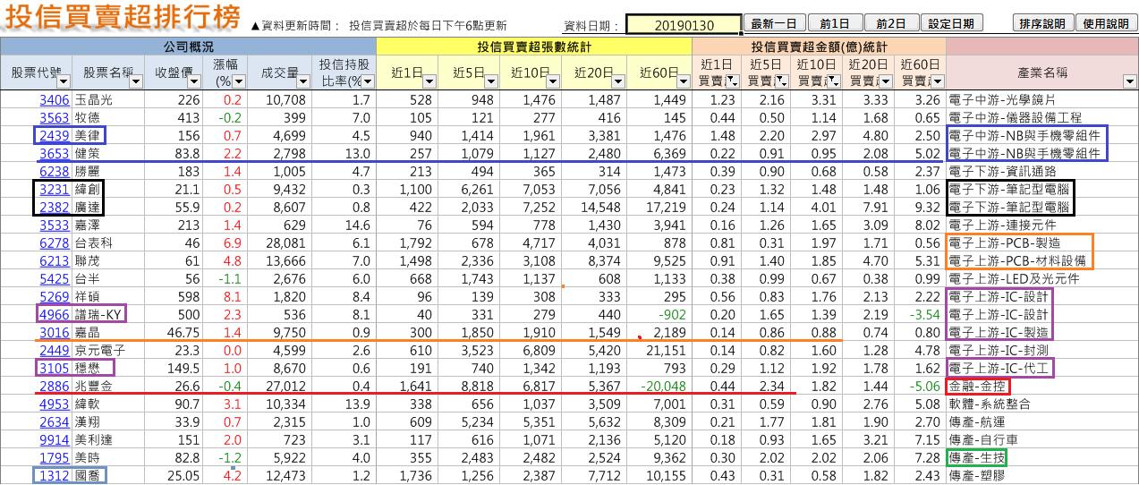 法人年前佈局族群及個股(2019-1-30止)_05