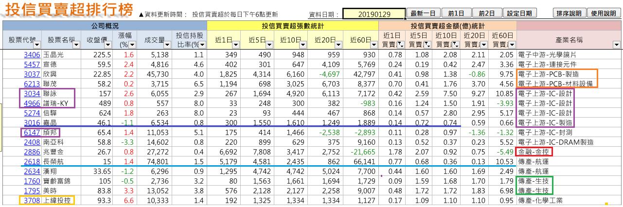 法人年前佈局族群及個股(2019-1-30止)_06