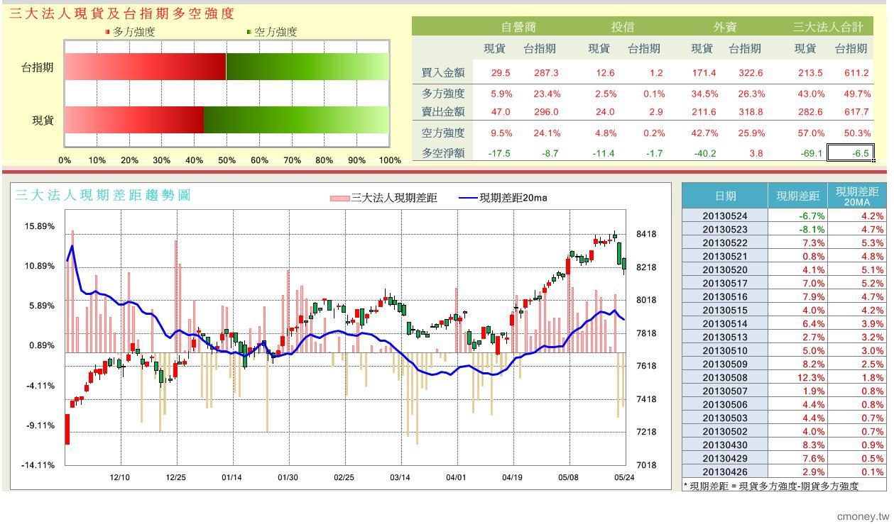 趨勢指標(5/24)_02