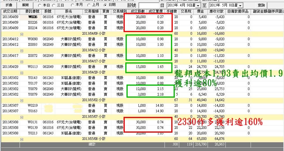 台股策略:中長期投資的操作技巧-蓄水池操作法_03