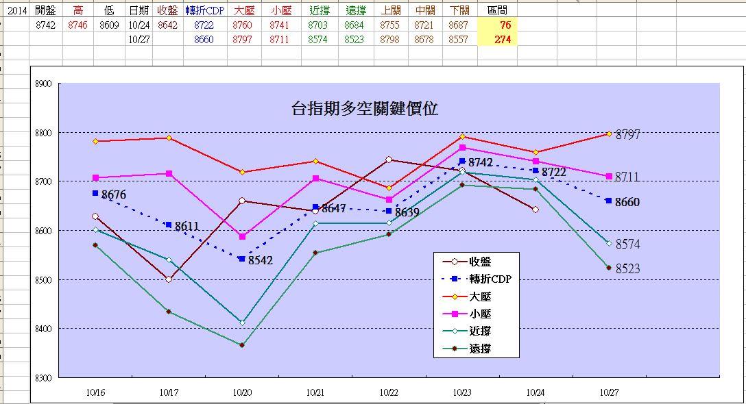 期貨價格預測模型(2014-10-27)