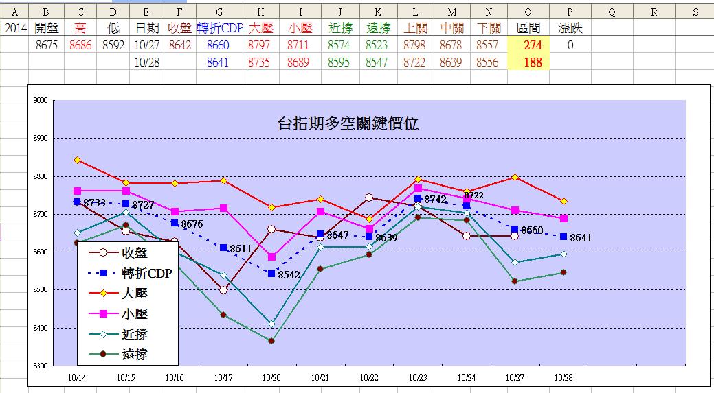 期貨價格預測模型(2014-10-28)