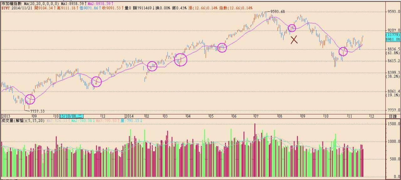 操作股票常遇到的難題05_02