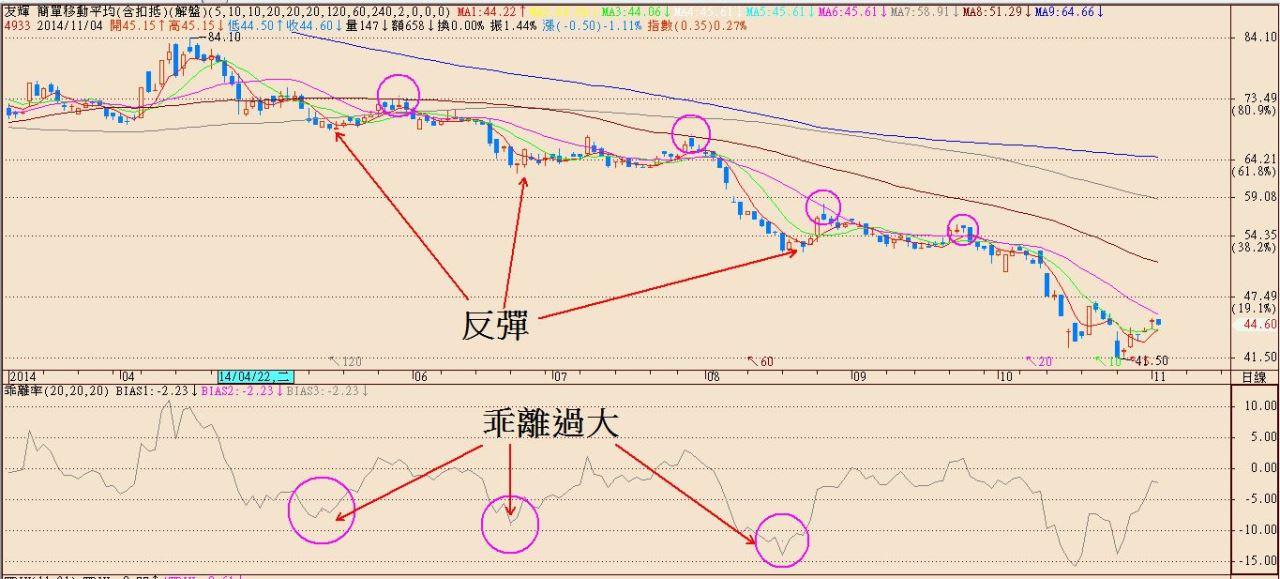 操作股票常遇到的難題01