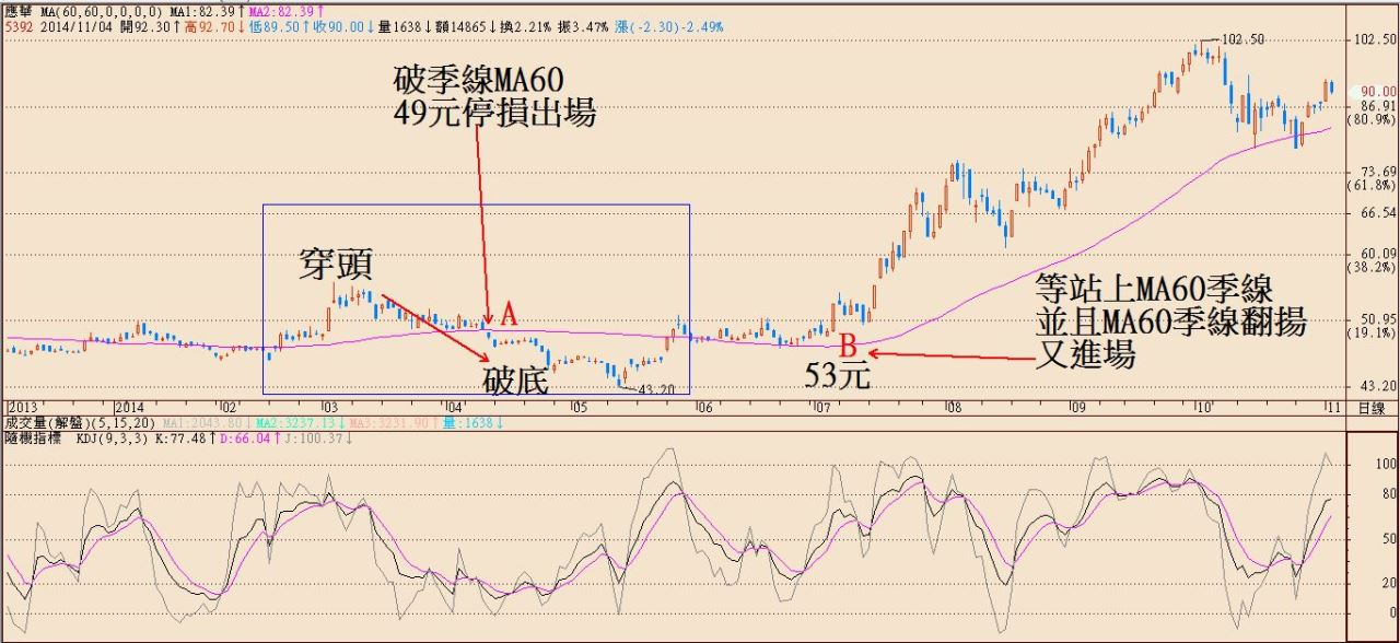 操作股票常遇到的難題02_02
