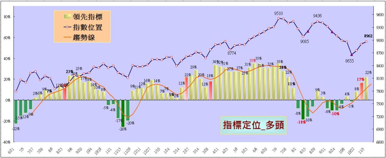 趨勢指標(2014-11-5止)