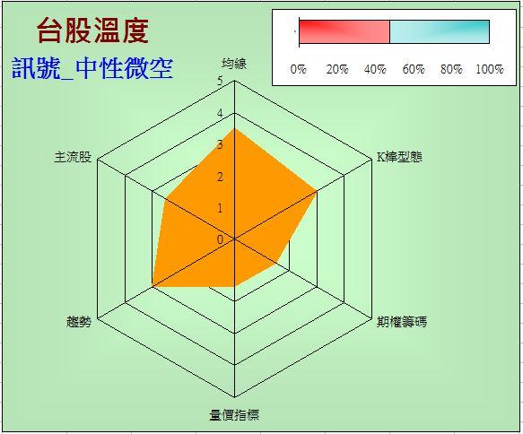 台股溫度計(2014-9-11)