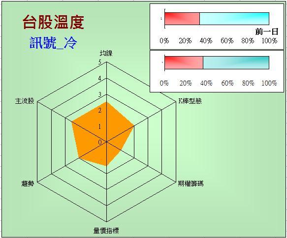 台股溫度計(2014-9-16)
