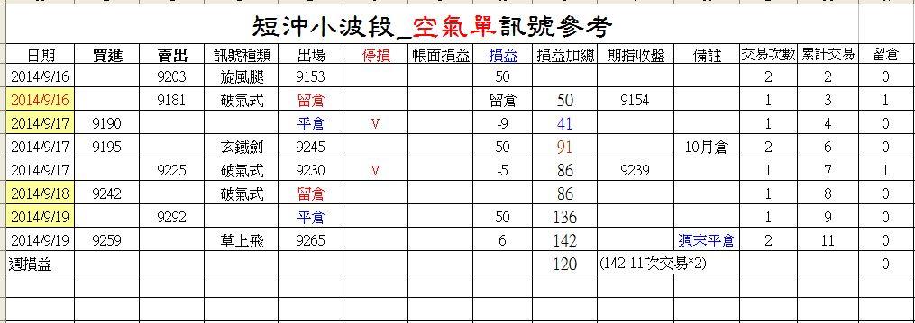台指小波段(2014-9-19)