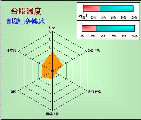 台股溫度計(2014.9.22)