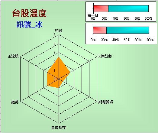 台股溫度計(2013-9-23)