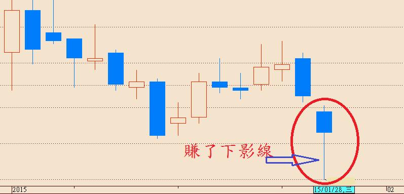 籌碼王道_個股多空能量圖_02