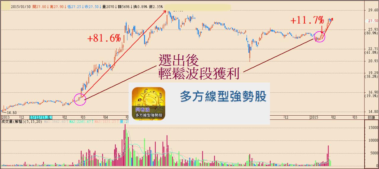 年終獎金DIY_強勢選股+93%